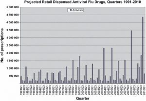 U.S. utilization patterns of influenza antiviral medications during the 2009 H1N1 influenza pandemic.
